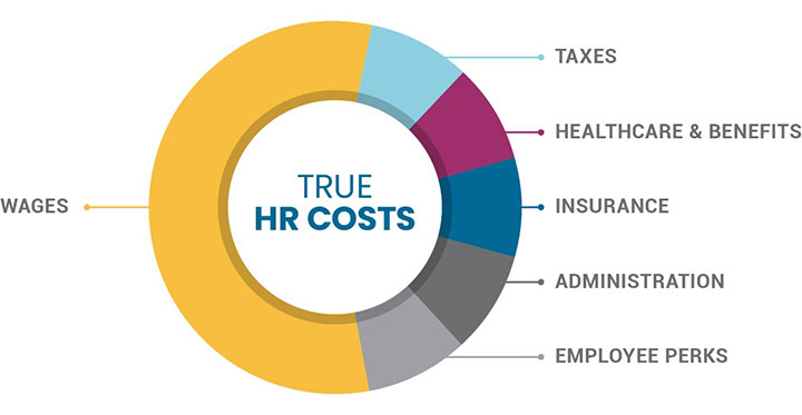 True HR costs